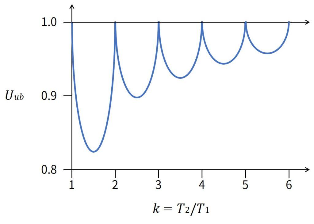 U_ub as function of ratio k