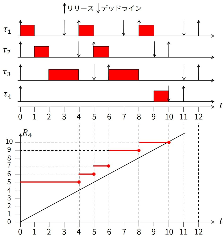 Example of Schedule Produced by DM and Response Time Experienced by Task 4 as Function of Considered Interval