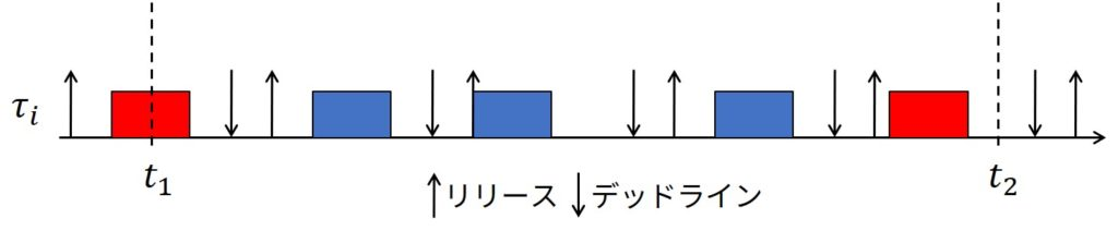 Jobs of Blue Rectangles are Those Contributing to Processor Demand in [t1, t2)