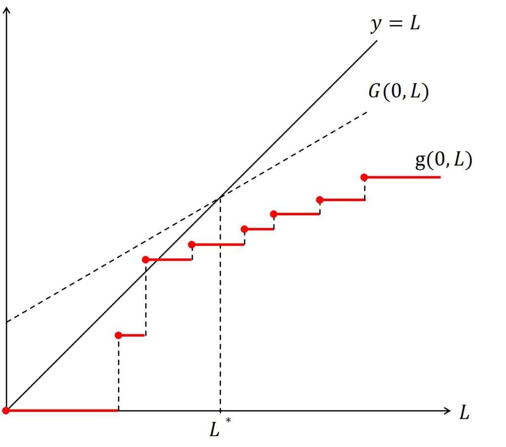 Maximum Value of L