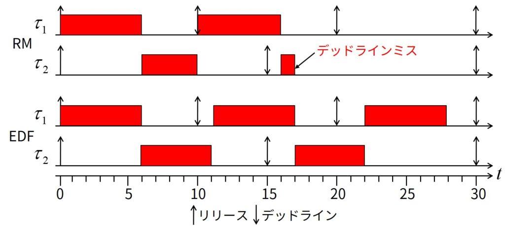 RMとEDFのスケジュール例