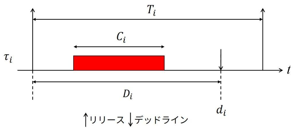 DMスケジューリングのタスクパラメータ