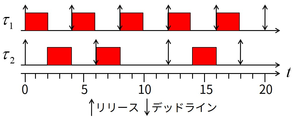 タスクセット(合計CPU利用率0.83)