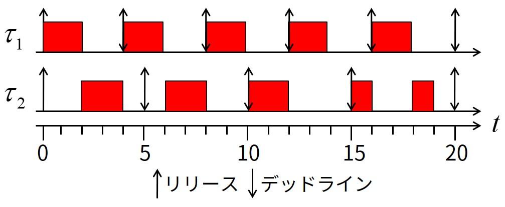 タスクセット(合計CPU利用率0.9)