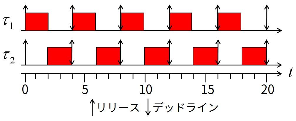タスクセット(合計CPU利用率1.0)