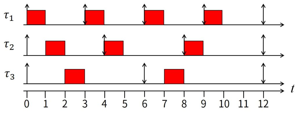 No Algorithm can Minimize Response Time of Every Aperiodic Request a