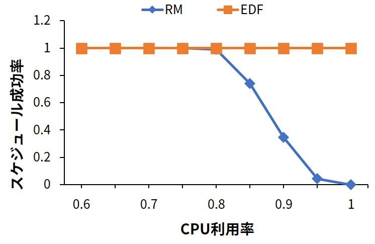 RM vs EDF