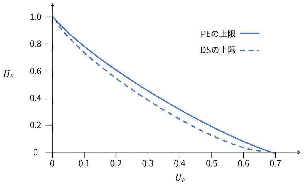 Maximum Server Utilization as Function of Periodic Load