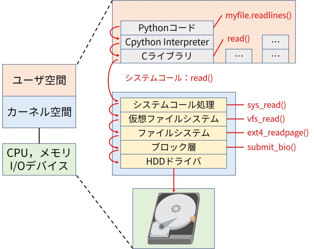 Example of read system call
