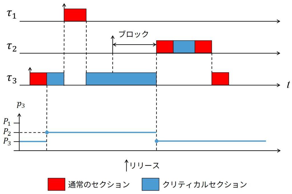 Example of Schedule under HLP