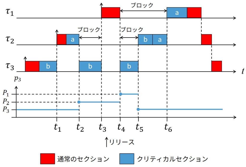 Example of Transitive Priority Inheritance