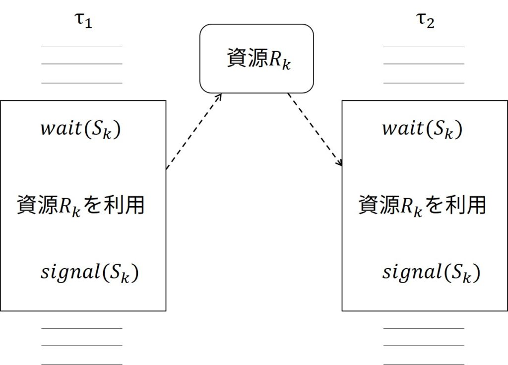 Structure of Two Tasks that share Exclusive Resource