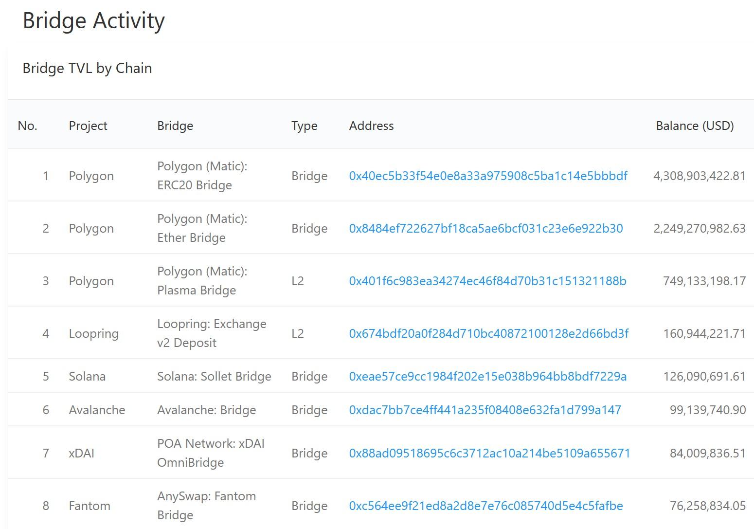 Ethereum Bridge Activity